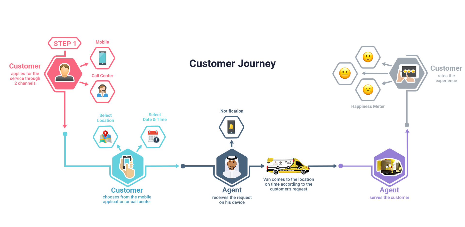 About >> Customer Journey - Tawseel